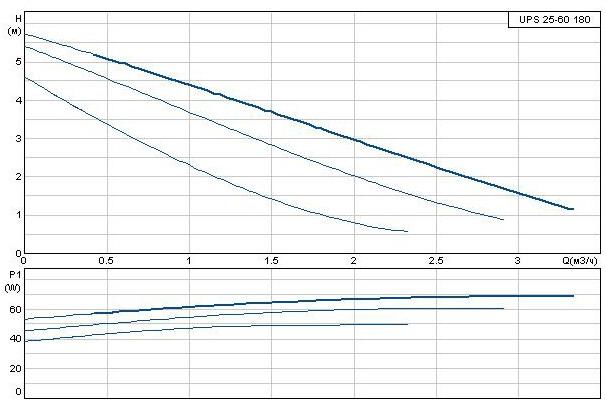 Кривая производительности Технические характеристики Grundfos UPS 25-60
