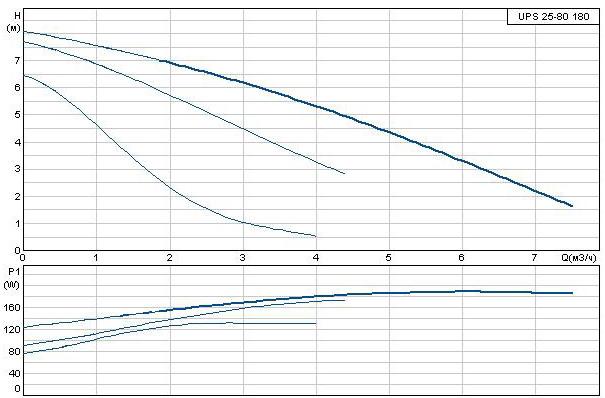 Кривая производительности Технические характеристики Grundfos UPS 25-80