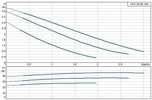 Кривая производительности Grundfos UPS 25-40