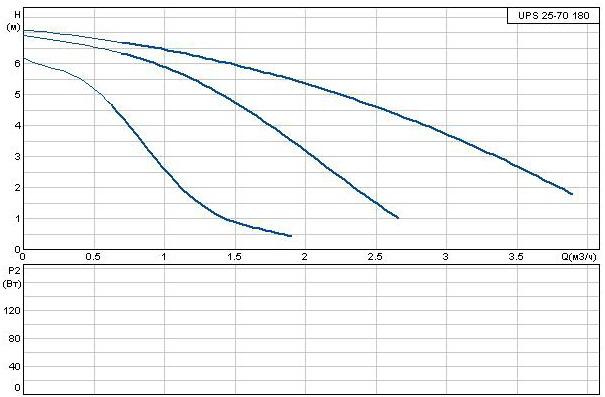 Кривая характеристик Grundfos UPS 25-70